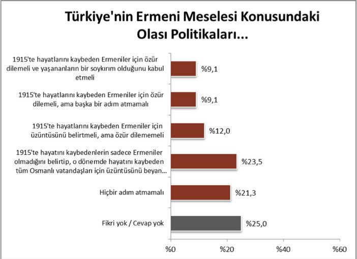 Türkiye'nin yüzde 18'i 'özür'den yana