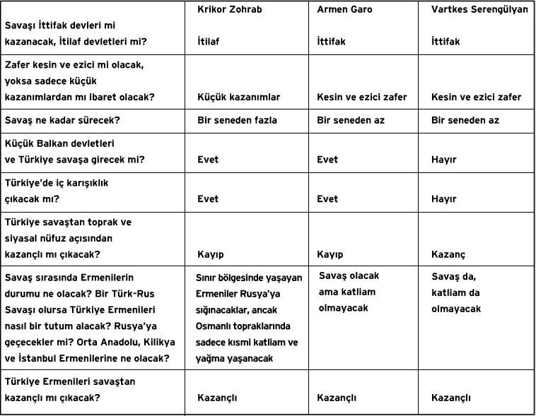 Ermeni siyasetinin önce gelen üç ismi Krikor Zohrab, Armen Garo (Karekin Pastırmacıyan) ve Vartkes Serengülyan, I. Dünya Savaşı'nın başladığı Temmuz 1914'ten üç gün sonra Zohrab'ın Büyükada'daki evinde toplanır ve savaş üzerine bir bahis oyunu oynarlar. Tablodaki sekiz sorudan oluşan oyunda, savaşın sonunda en çok isabetli tahmini yapan kişi onuruna Tokatlıyan Oteli'nde davet verilecektir. Türkyılmaz, Ermenilerle ilgili olan son iki soruya verilen cevaplara dikkat çekerek, Ermeni siyasetçilerinin soykırımdan kısa bir zaman öncesine kadar geleceğe ne kadar iyimser baktıklarını gösteriyor.