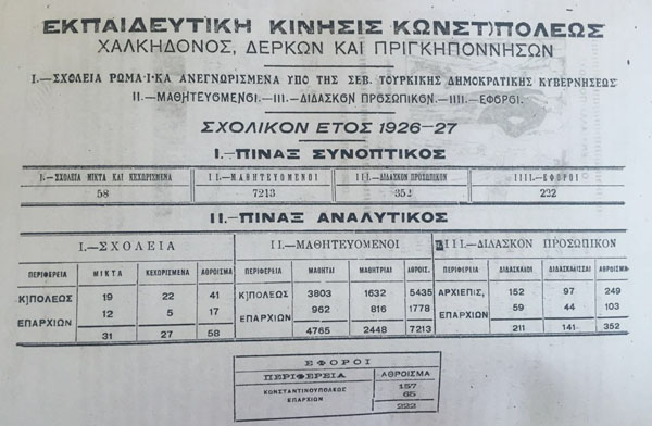 In 1926-27 school year, there were 58 schools belonging to Greek community in Turkey with 7213 students, 352 teachers and 222 administrators.