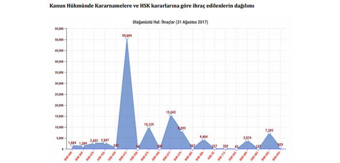 İHOP raporladı: 28 KHK'yla Türkiye'de OHAL düzeni
