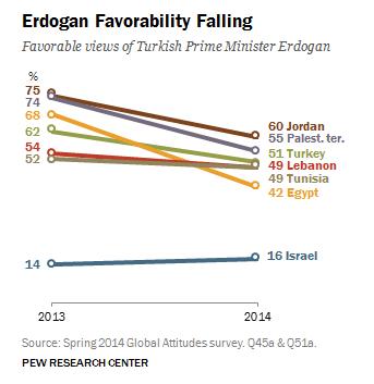 Ortadoğu'da Erdoğan'a verilen destek azalıyor